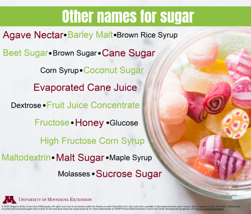 A list of types of sugar.